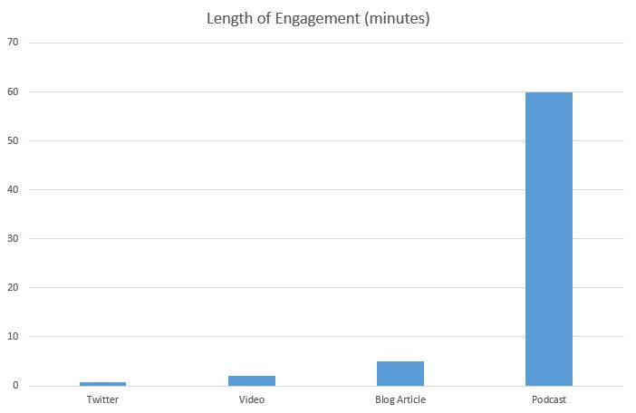 Content medium engagement times